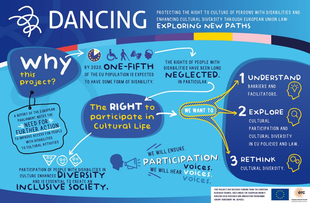 """""""The graphic and accessibility designer Norbert Cronenberg has prepared an infographic of the project DANCING, graciously funded by the European Research Council Consolidator grant. We used bright colours such as light blue, blue, and yellow and small graphic images to give a snapshot and show visually the rationale of the project and its main research goals. Our logo, created by Wonder Works, is included on the top of the infographic."""
